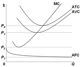 short run cost curve diagram